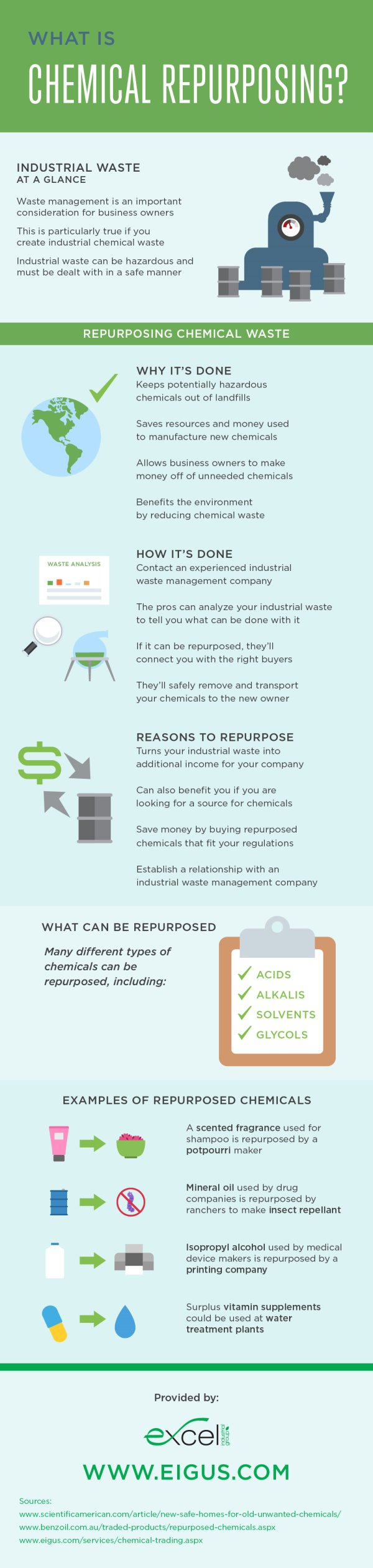 What is Chemical Repurposing - Infographic